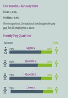 Gender pay gap in nus
