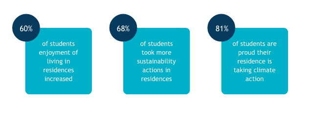 60% of students enjoyment of living in residences increased. 68% took more sustainability actions. 81% are proud their residence is taking climate action