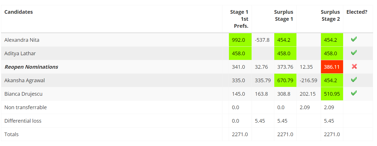 NUS Delegate results