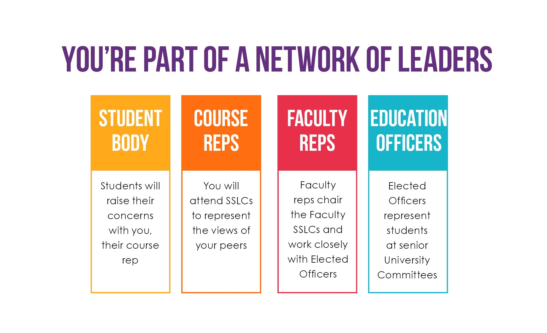 "Infographic titled: ""You're part of a Network of Leaders"". Underneath there are four columns, each is a different colour. The first column is titled ""Student Body"", underneath this heading it says ""Students will raise their concerns with you, their course rep"". In the second column it says ""Course Reps"", underneath this it says ""You will attend SSLCs to represent the views of your peers"". The third column is titled ""Faculty Reps"", underneath this it says ""Faculty reps chair the Faculty SSLCs and work closely with Elected Officers"". The Fourth column is titled ""Education Officers"", underneath this it says ""Elected officers represent students at senior University Committees""."