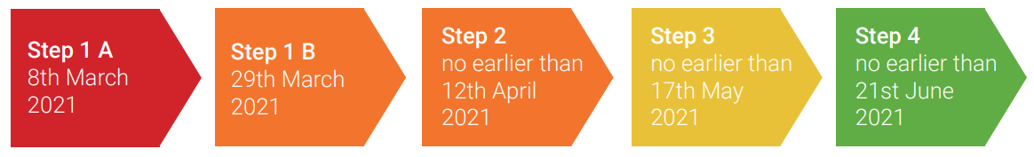Step 1A - 8th March 2021, Step 1B - 29th March 2021, Step 2 - no earlier than 12th April 2021, Step 3 - no earlier than 17th May 2021, Step 4 - no earlier than 21st June 2021