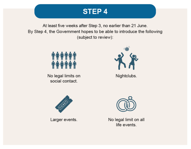 Step 4 - At least five weeks after Step 3, no earlier than 21st June. By Step 4, the Government hopes to be able to introduce the following (subject to review): No legal limits on social contact. Nightclubs open. Larger events. No legal limit on all life events.